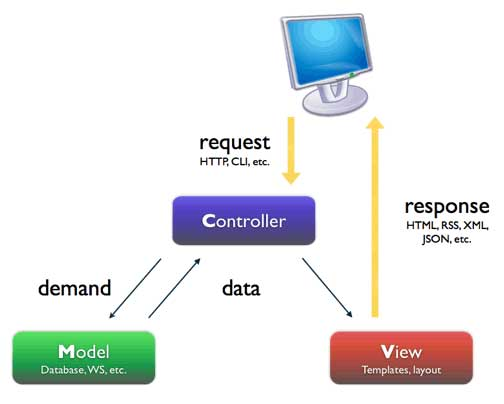 MVC Architecture in Web Application
