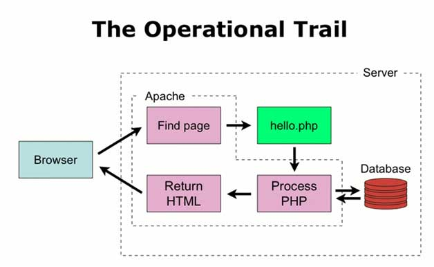 What is PHP - Operational Trail
