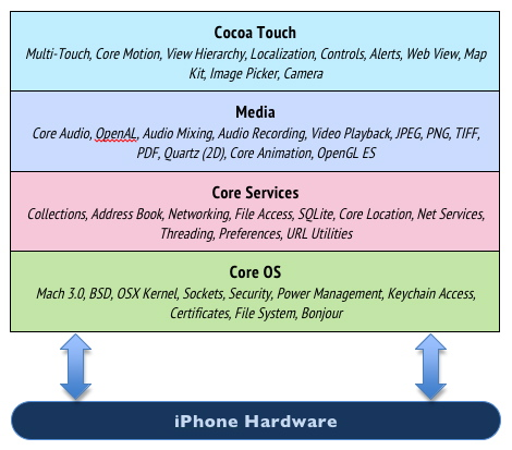 iPhone SDK: iOS platform